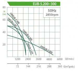 Charakterystyki pomp zatapialnych Evak EUB 15-22kW