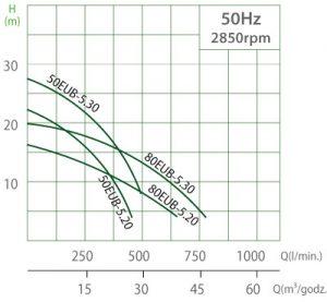 krzywe-eub520-530