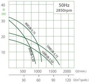 Pompy zatapialne EUB 3.7-5.5kW - charakterystyki