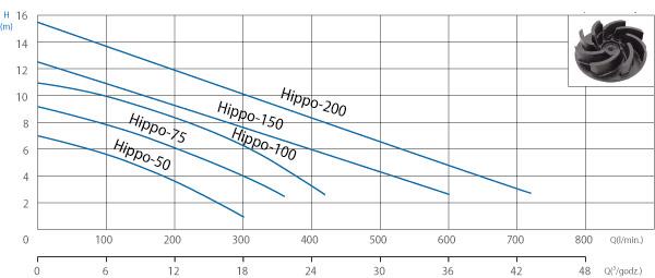 Pompy do ścieków Hippo - wykresy charakterystyki