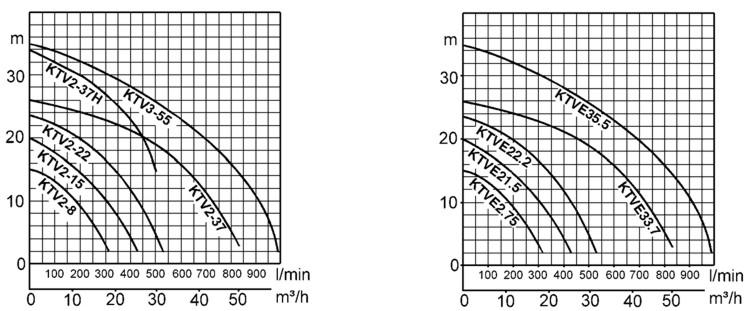 ktv-wykres