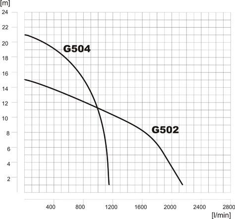 mm-charakterystyka-g502-g504