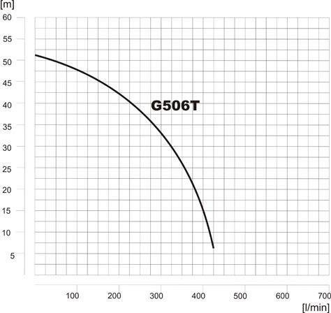 mm-charakterystyka-g506