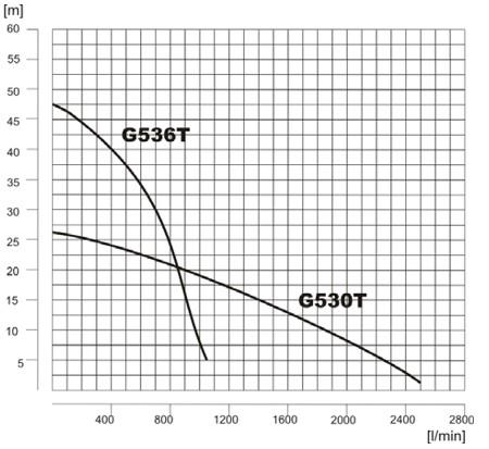 mm-charakterystyka-g530-g536t