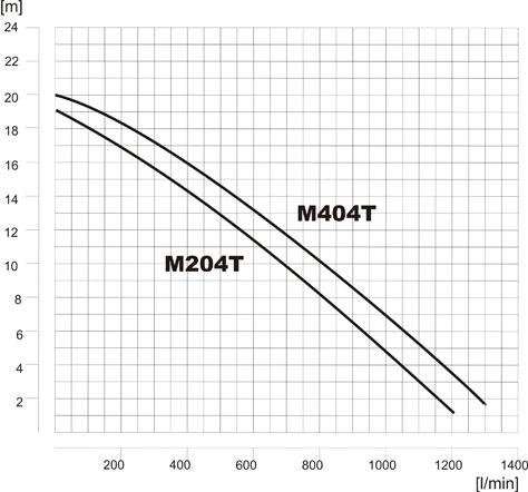 mm-harakterystyka-m204m404