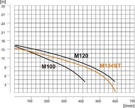 modypumpM100-M120-M154ST-karta