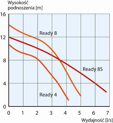 ready-wykres
