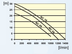 wykres-non-clog-sludge